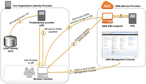 saml-based-sso-to-console.diagram