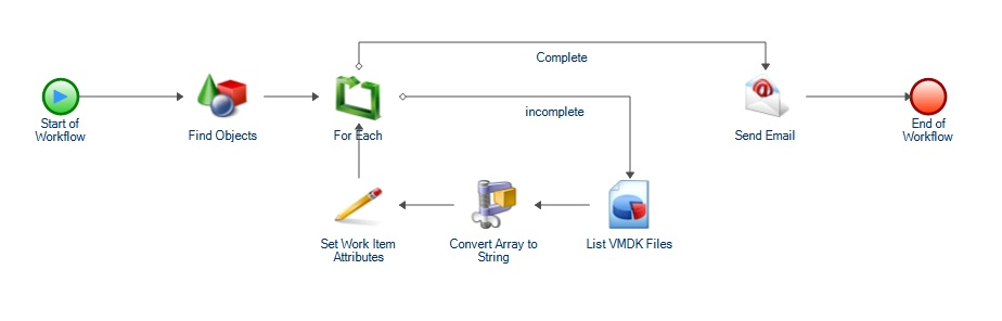 Aegis Automation Workflows in 5 Minutes - Detect and Notify