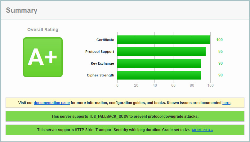 Howto get an A+ rating for Access Manager against SSL Labs