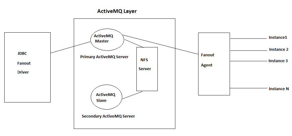 ActiveMQ Clustering for JDBC Fan-Out Driver - Micro Focus