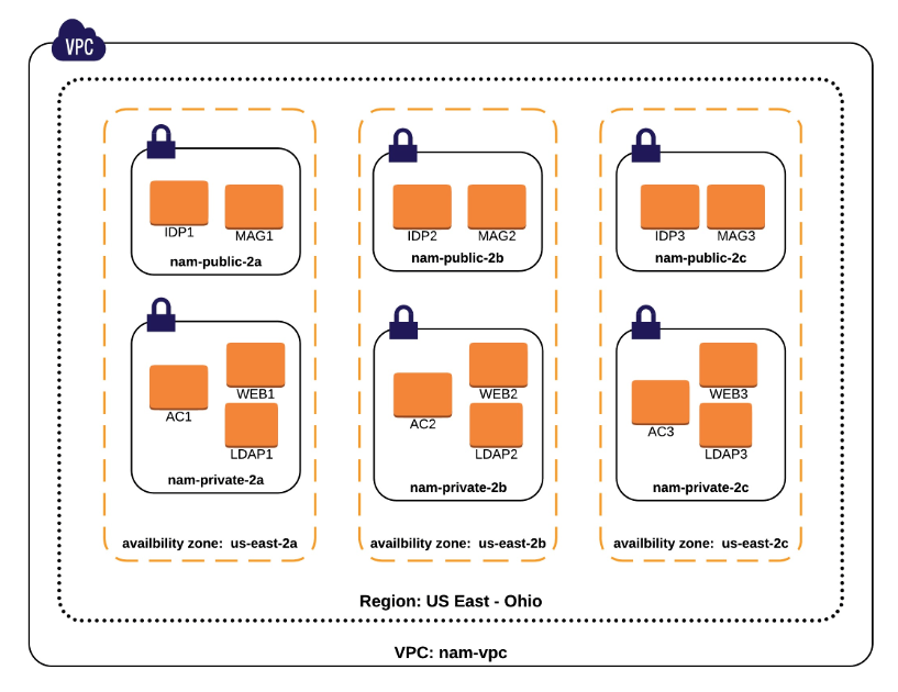 Deploying NetIQ Access Manager in AWS for High Availability