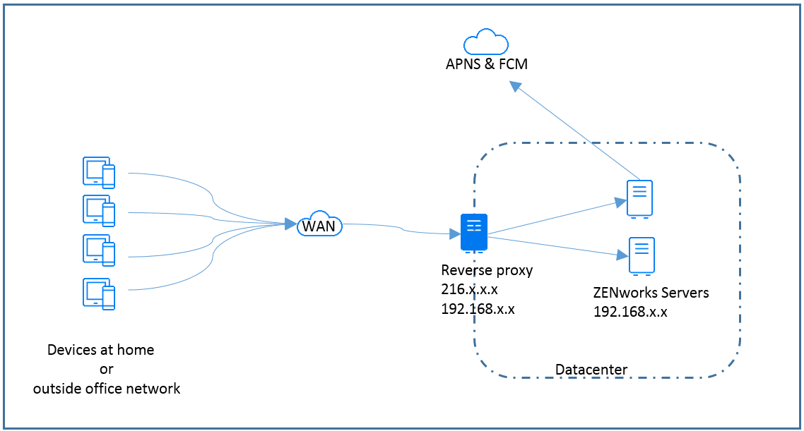Managing Devices Using ZENworks with a Reverse Proxy - Micro